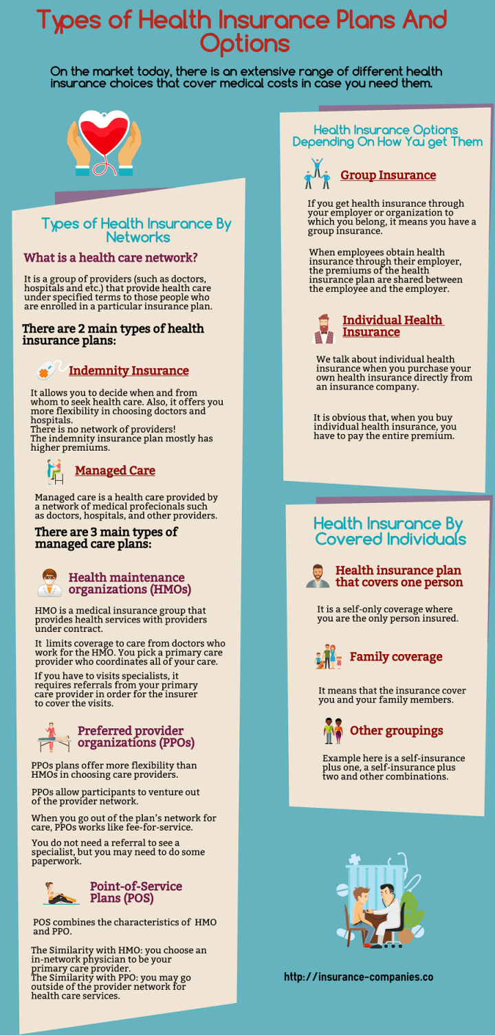 Types of health insurance infographic