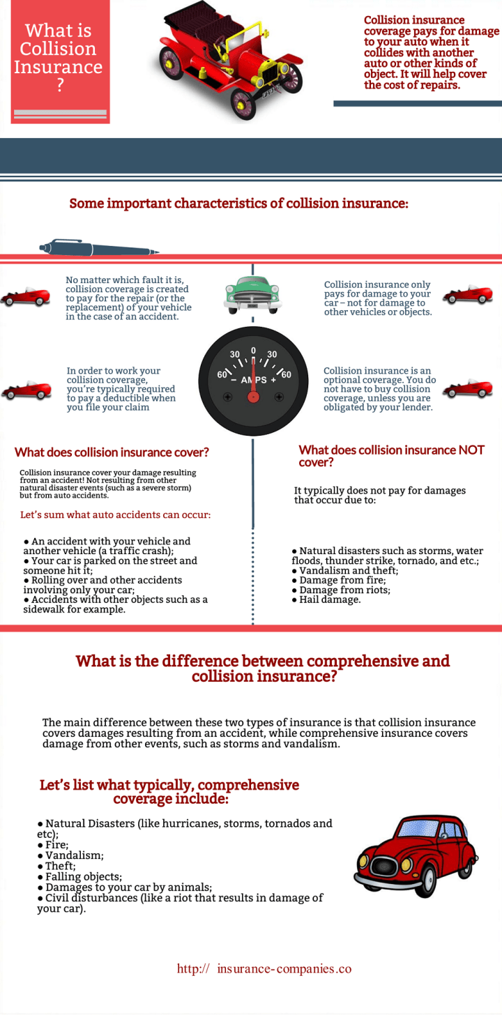 Collision Insurance Infographic
