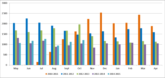 Figure 2 -Number of Claims that left the process during Stage 2