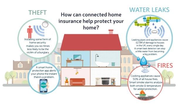 neos smart insurance