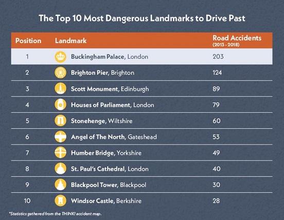 ten dangerous landmarks