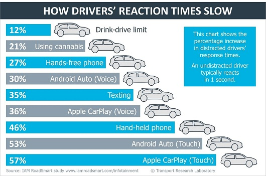 driver reaction times slowed TRL research