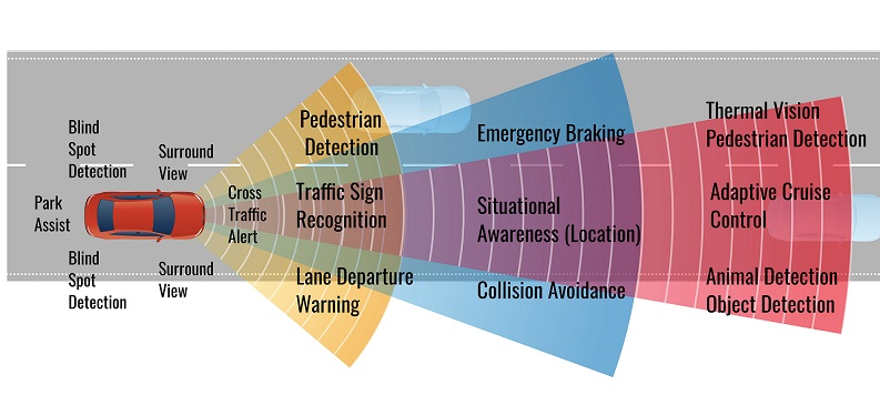 Connected car sensors ADAS systems insurance products