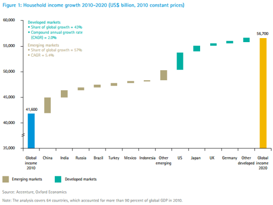 Figure 1: Household income growth 2010-2020