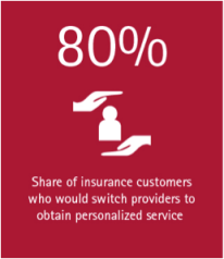 Majority of insurance customers are ready to buy online—how will you meet their needs?