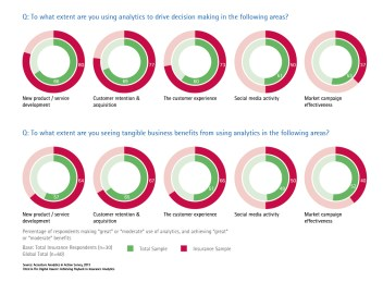 To what extent are you using analytics to drive decision making in the following areas? To what extent are you seeing tangible benefits from using analytics in the following areas?