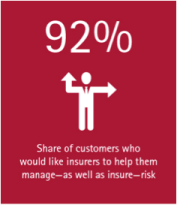 Customers looking for more than insurance - share of customers who want help managing and insuring risk