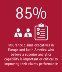 85% of insurance claims executives in Europe and Latin America believe a superior analytics capability is important or critical to improving their claims performance