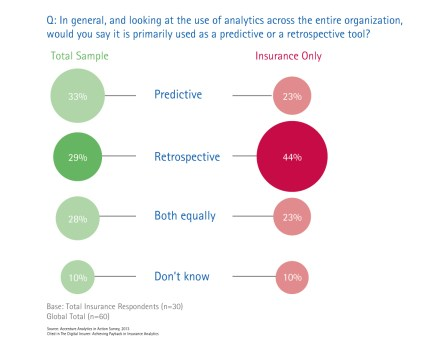 Q: In general, and looking at the use of analytics across the entire organization, would you say it is primarily used as a predictive or a retrospective tool?