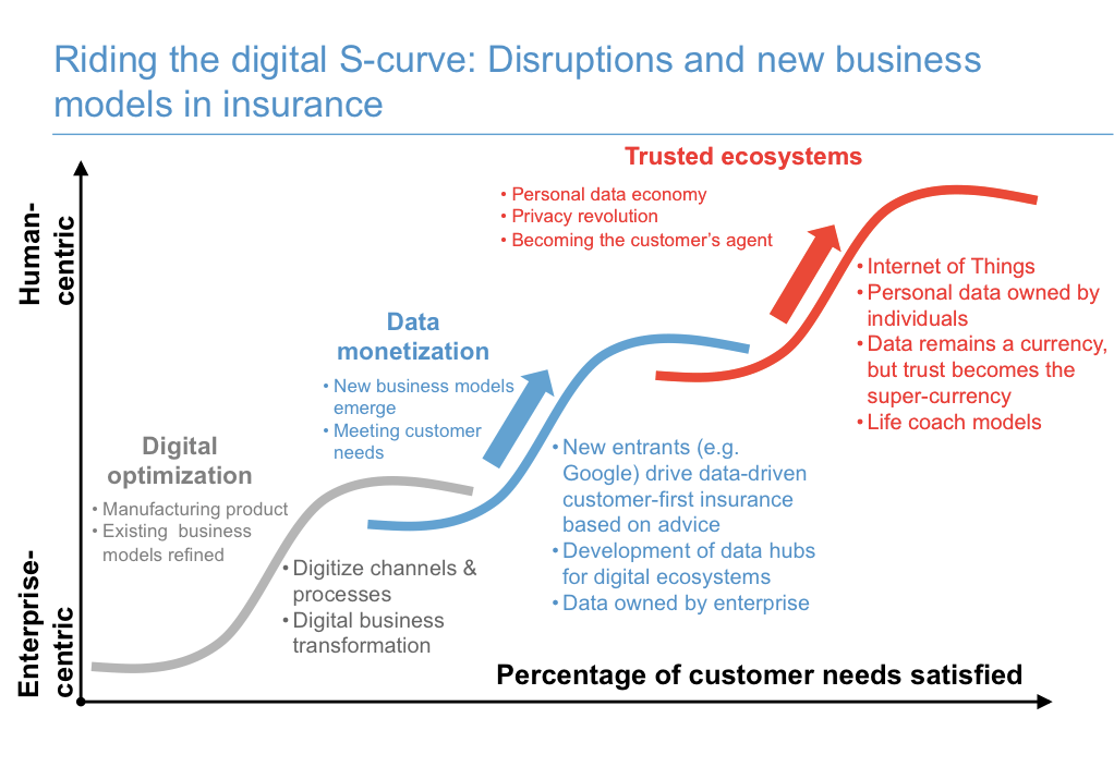 Riding the digital S-curve: Disruptions and new business models in insurance