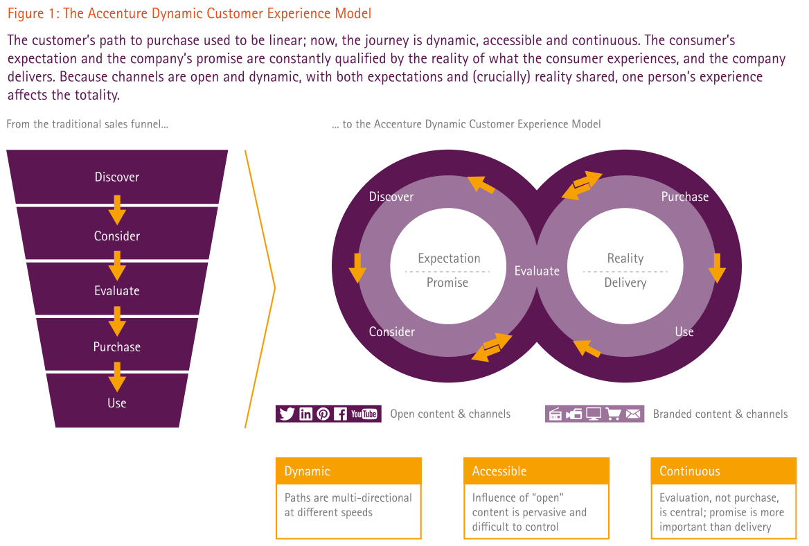 Figure 1. The Accenture Dynamic Customer Experience Model