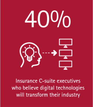 40% of insurance C-suite executives believe digital technologies will transform their industry
