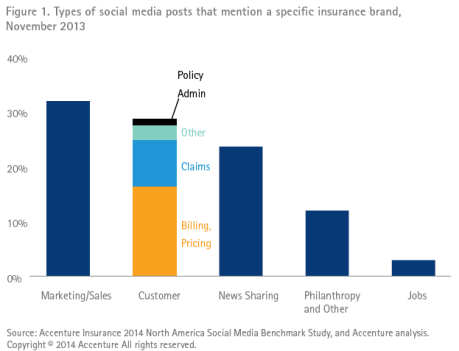 Figure 1. Types of social media posts that mention a specific insurance brand, November 2013