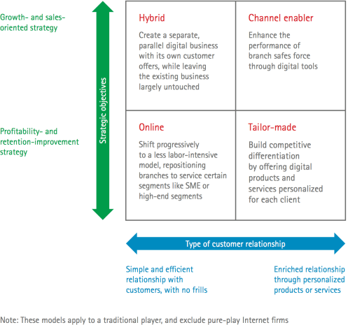 Matrix of customer relationships and growth strategies