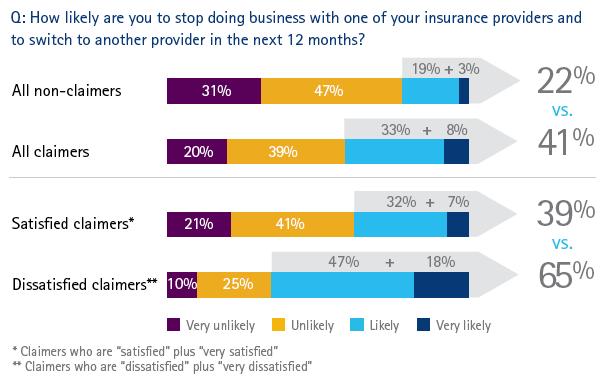 Global claims survey - likelihood of switching insurance providers