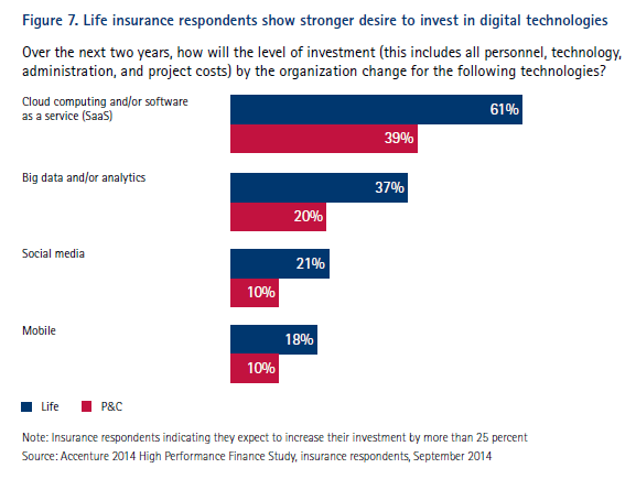 Figure 7. Life insurance respondents show stronger desire to invest in digital technologies