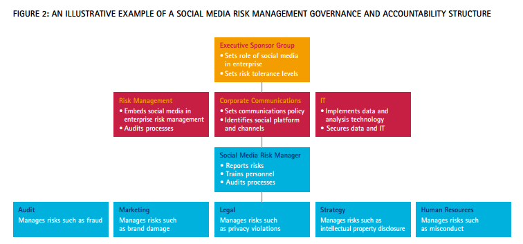 Managing social media risk and compliance in insurance - example of social media risk management governance and accountability structure