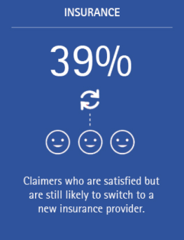 39% of claimers are satisfied but still likely to switch to a new insurance provider