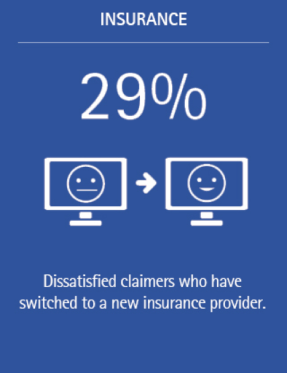 Disgruntled customers pose a high risk of defection - dissatisfied claimers who have switched to a new insurance provider