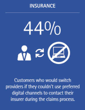 Digital channels are indispensable to customer retention (image 1)