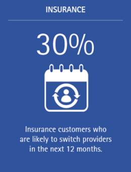 30% of insurance customers new likely to switch providers in the next 12 months.