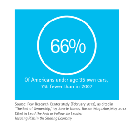 66% of Americans under age 35 own cars, 7% fewer than in 2007