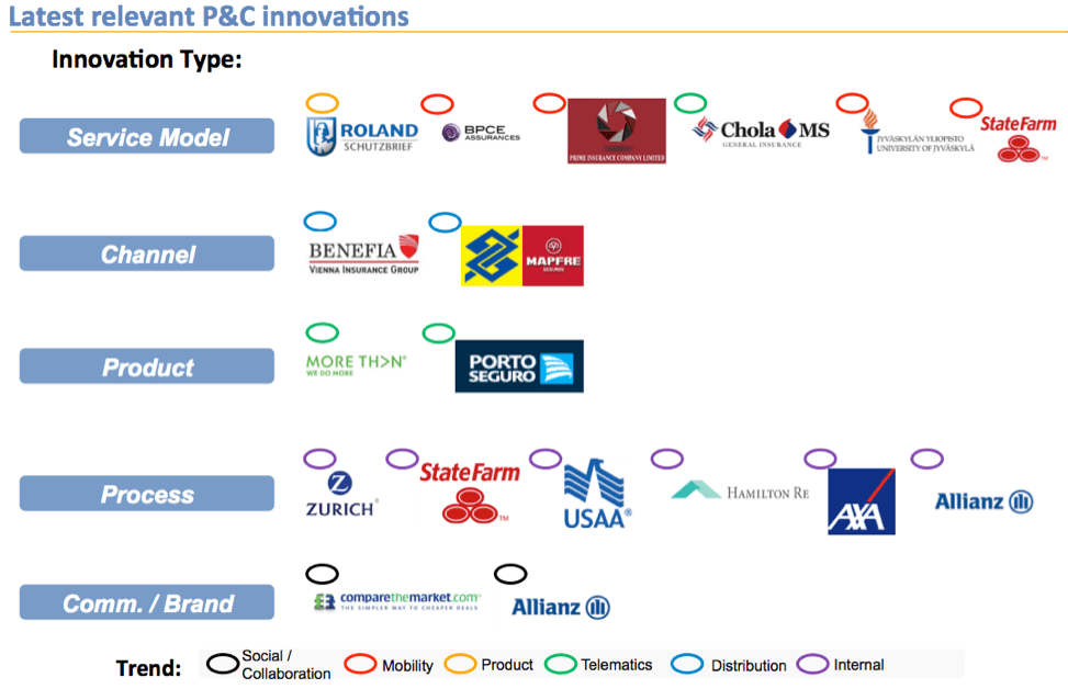 Latest relevant P&C innovations - digitalization delivers customer first products and distribution