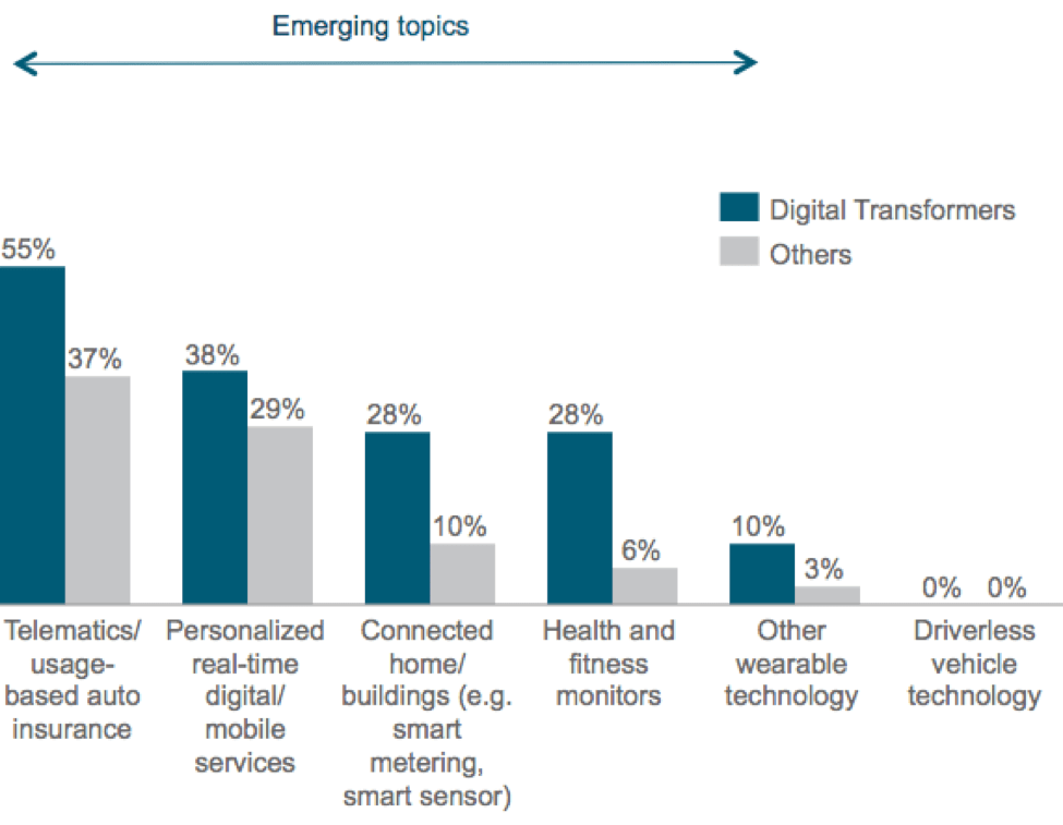 Emerging topics in digital transformers
