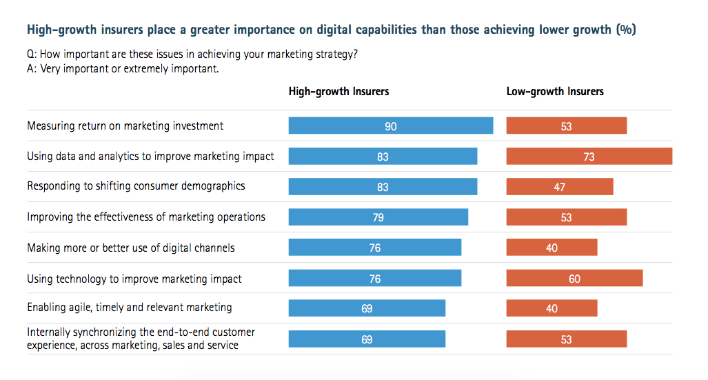 High-growth insurers place a greater importance on digital capabilities then those achieving lower growth (%)