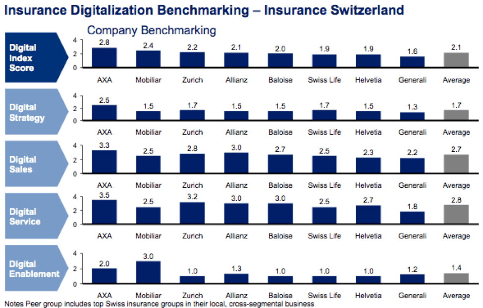 Insurance Digitalization Benchmarking - Insurance Switzerland