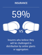 59% of insurers believe they will be challenged in distribution by online giants or aggregators