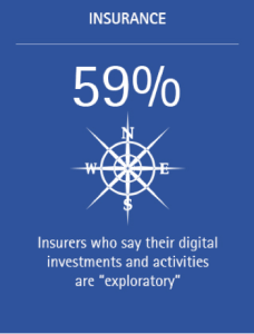 The majority of insurers are Digital Followers, concentrating on incremental rather than transformative change (Image)