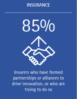 85% of insurers have formed partnerships or alliances to drive innovation, or are trying to do so