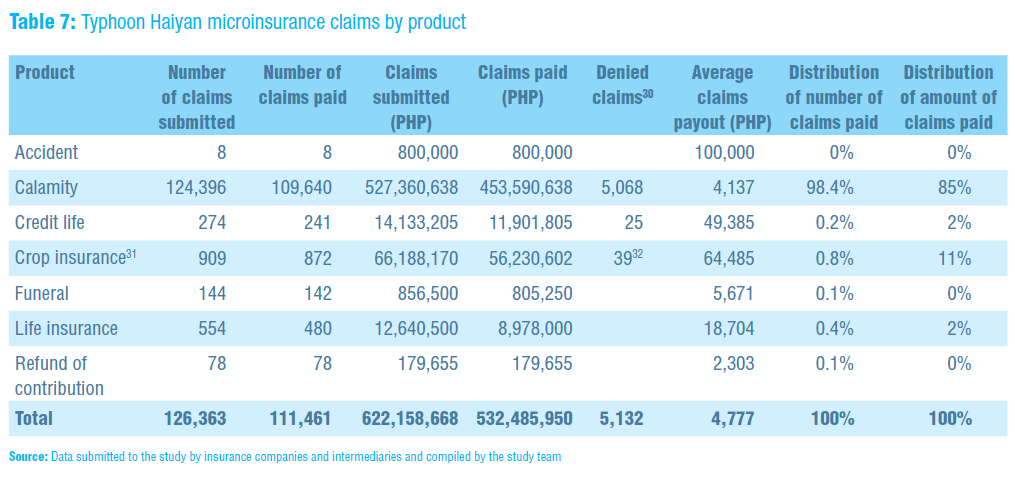 Typhoon Haiyan microinsurance claims by product