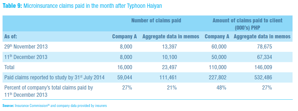 Microinsurance claims paid in the month after Typhoon Halyan
