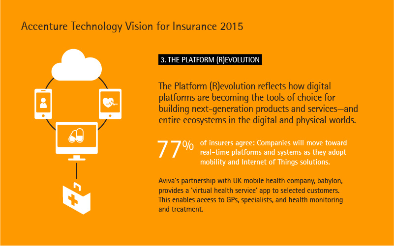Accenture Technology Vision for Insurance 2015. Trend 3: The Platform Revolution