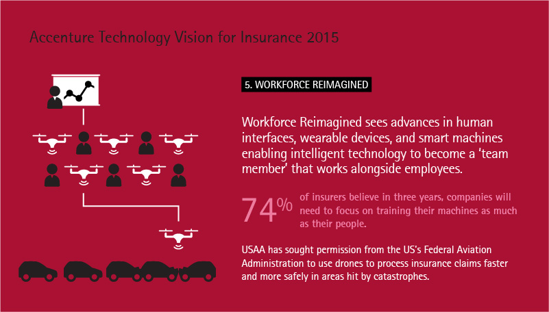 Statistic from the Accenture Technology Vision for Insurance 2015