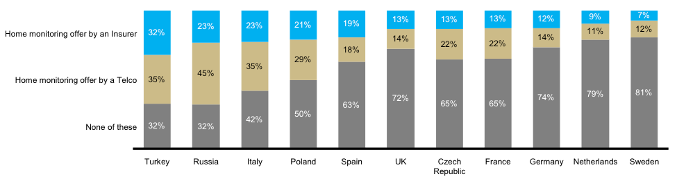 Consumer awareness and interest for connected home offerings vary widely between countries