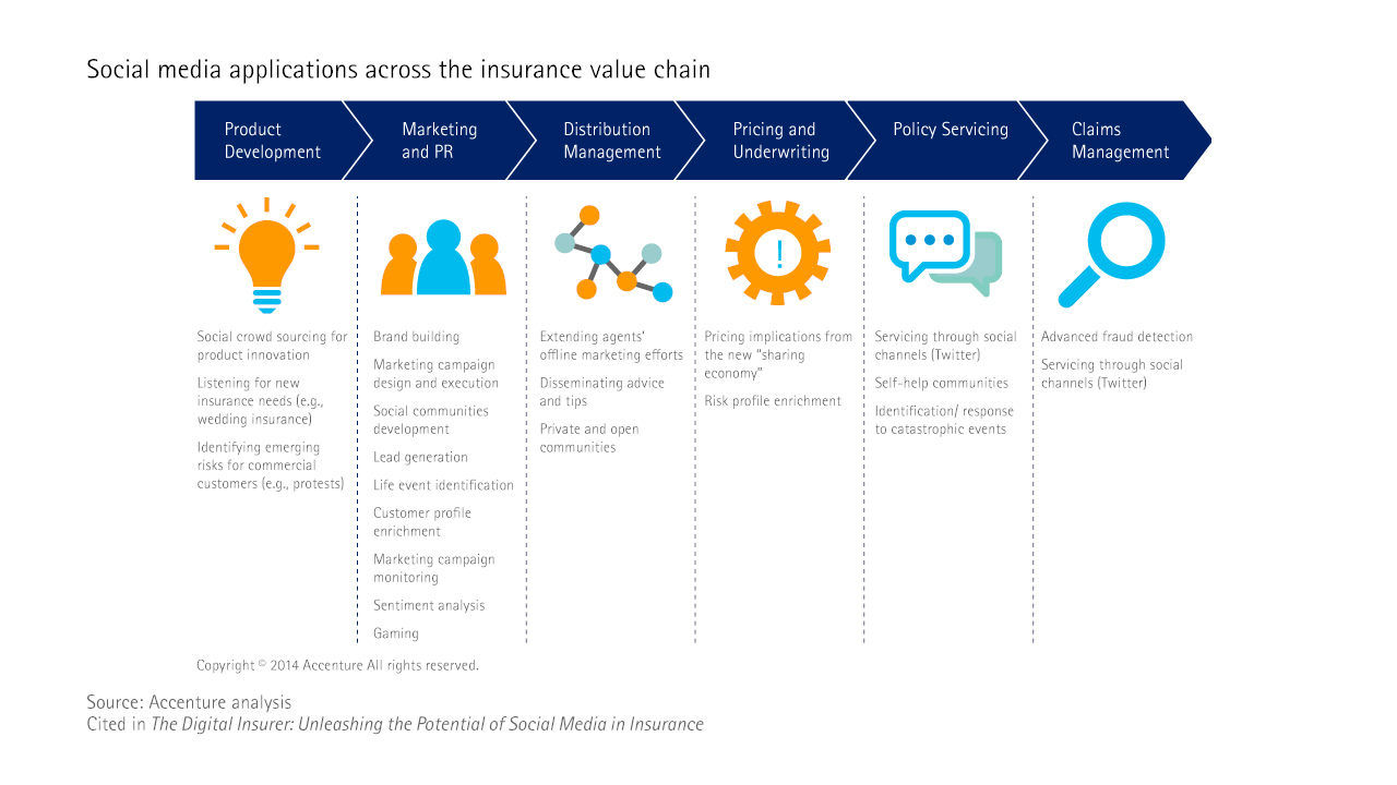 Social media application across the value chain