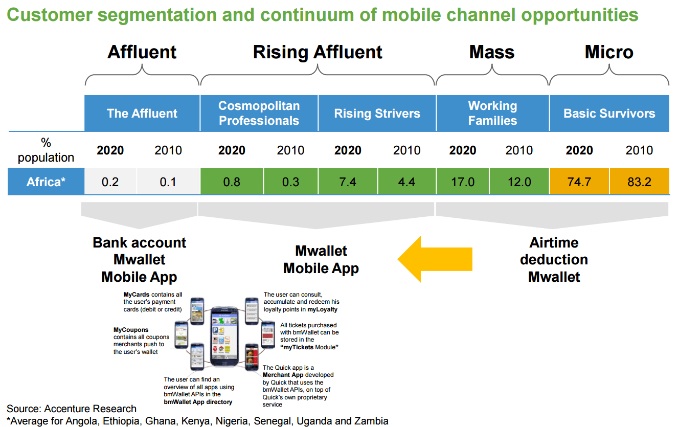 Microinsurance Growth: Powered by Mobile - Customer segmentation and continuum of mobile channel opportunities