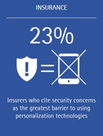 23% of insurers cite security concerns as the greatest barrier to using personalization technologies