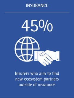 45% of insurers aim to find new ecosystem partners outside of insurance