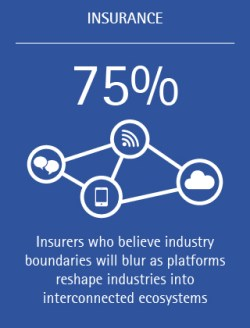 75% of insurers believe industry boundaries will blur as platforms reshape industries into interconnected ecosystems