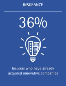 36% of insurers have already acquired innovative companies
