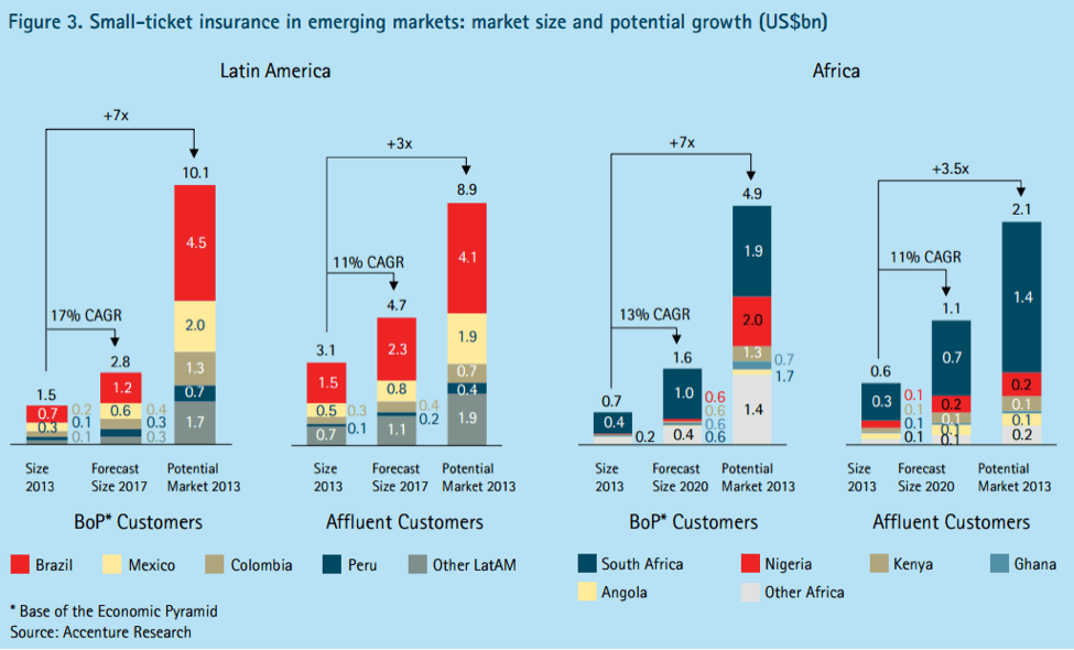 Small-ticket insurance in emerging markets: market size and potential growth