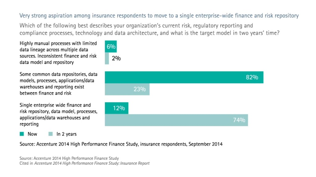 Very strong aspiration among insurance respondents to move to a single enterprise-wide finance and risk repository