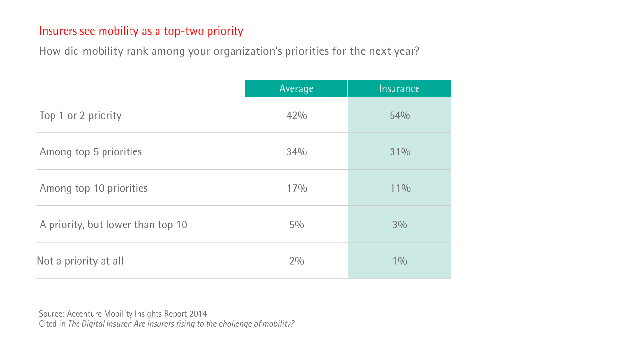 Insurers see mobility as a top-two priority
