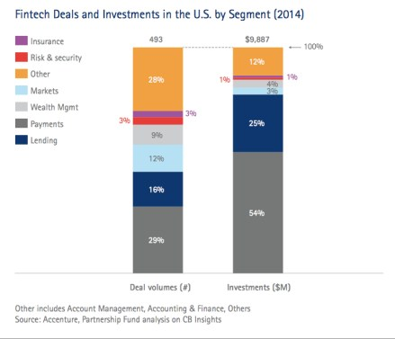 Fintech Deals and Investments in the US by Segment