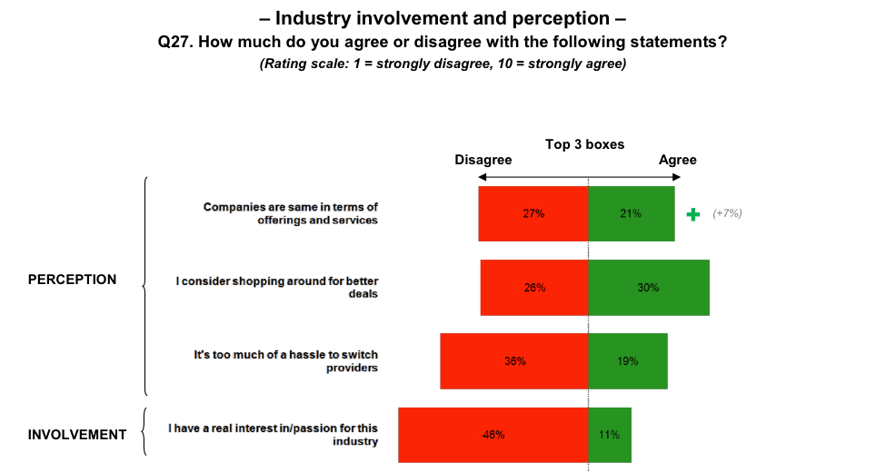 Industry involvement and perception