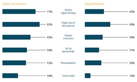 Digital Transformers vs. Digital Followers Chart